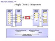 Supply+Chain+Management+business+diagram